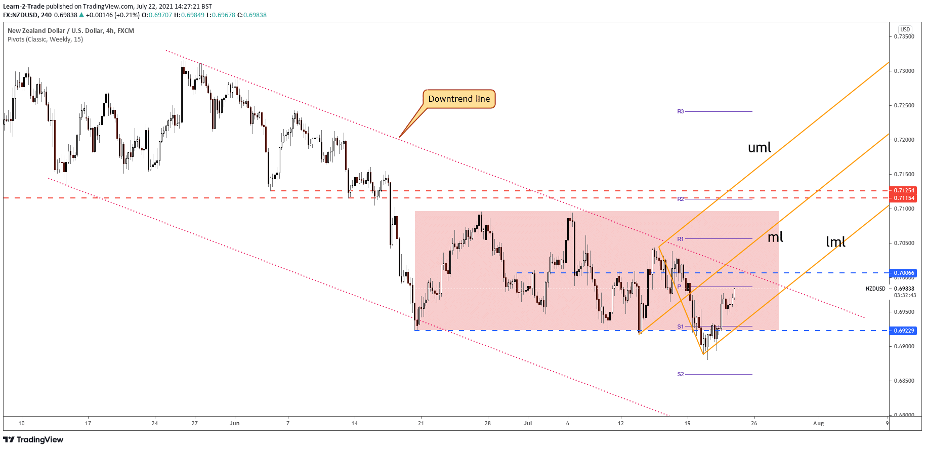 NZD/USD price 4-hour analysis