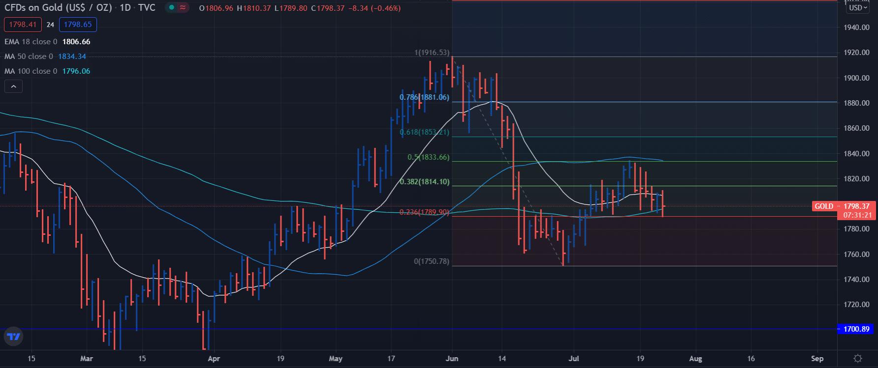 Gold price daily chart analysis