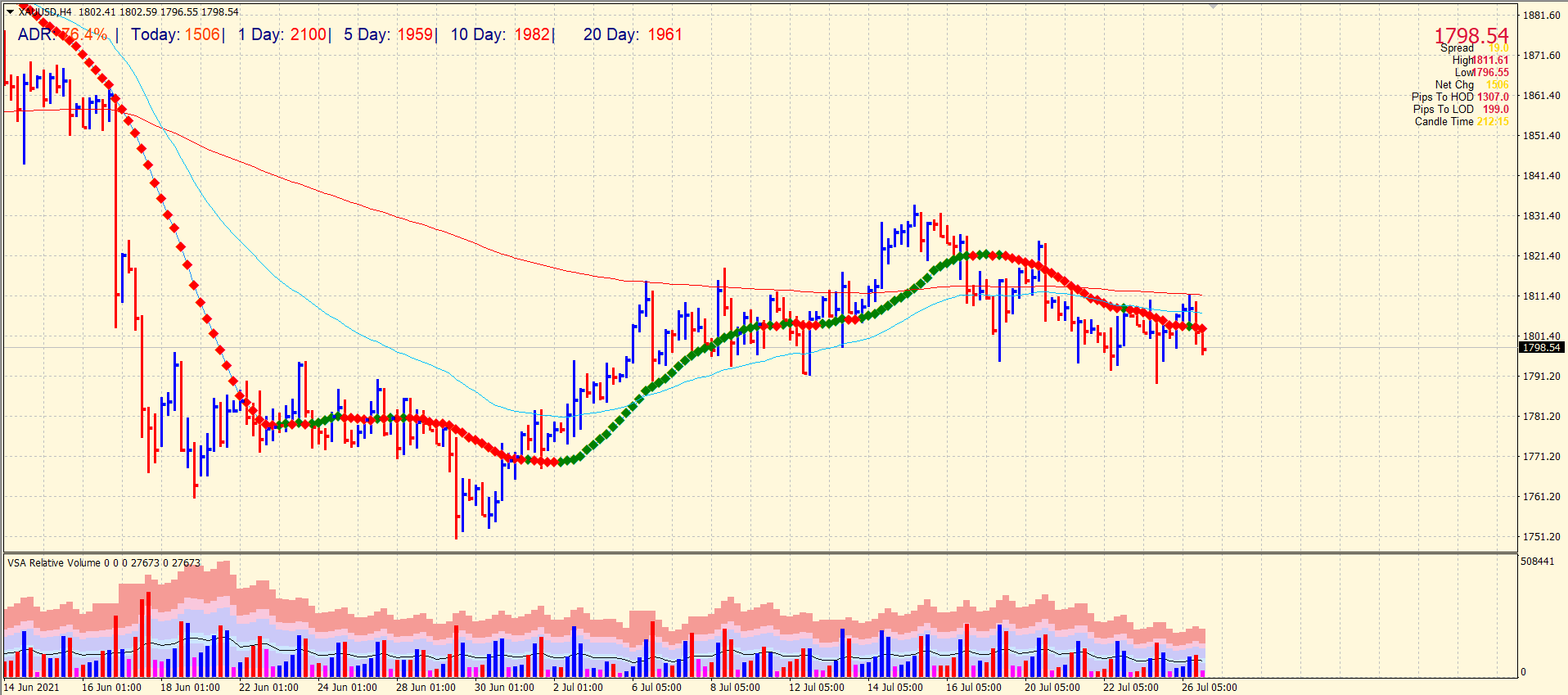 Gold price on 4-hour chart