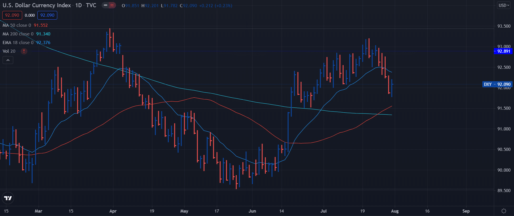 DXY weekly analysis through daily chart