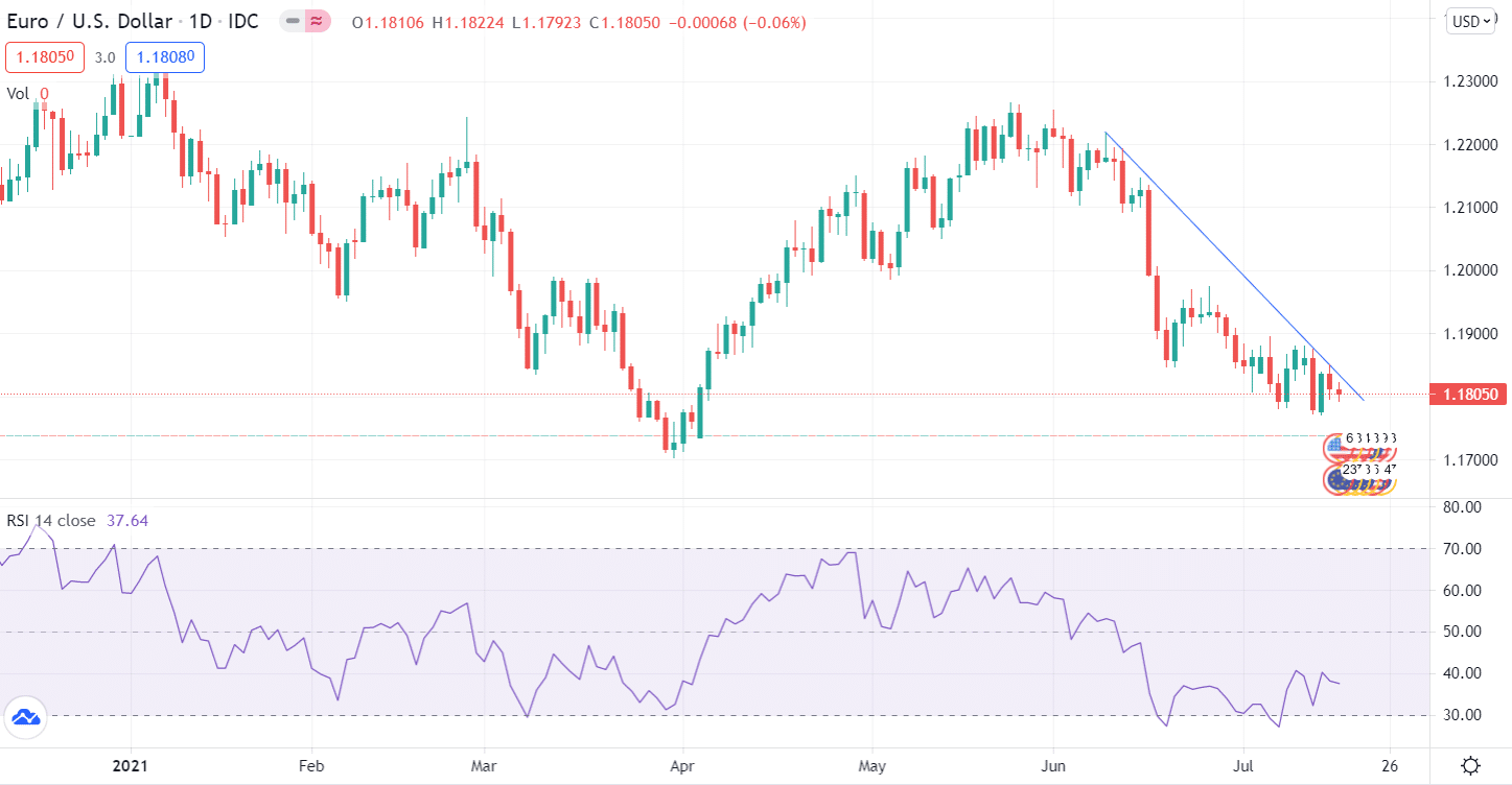 EUR/USD daily chart forecast