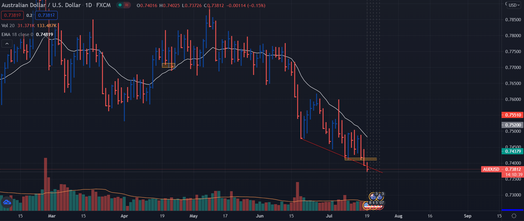 GBP/USD price on daily chart