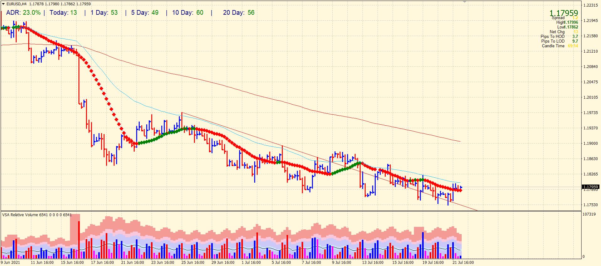EUR/USD price analysis 4-hour chart