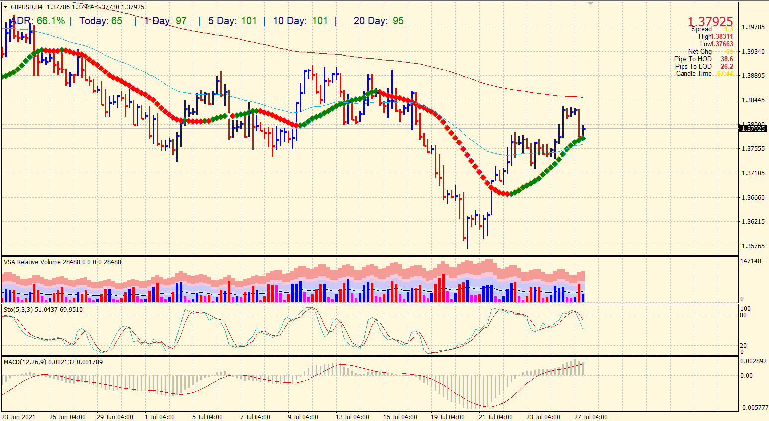 GBP/USD price on 4-hour chart.