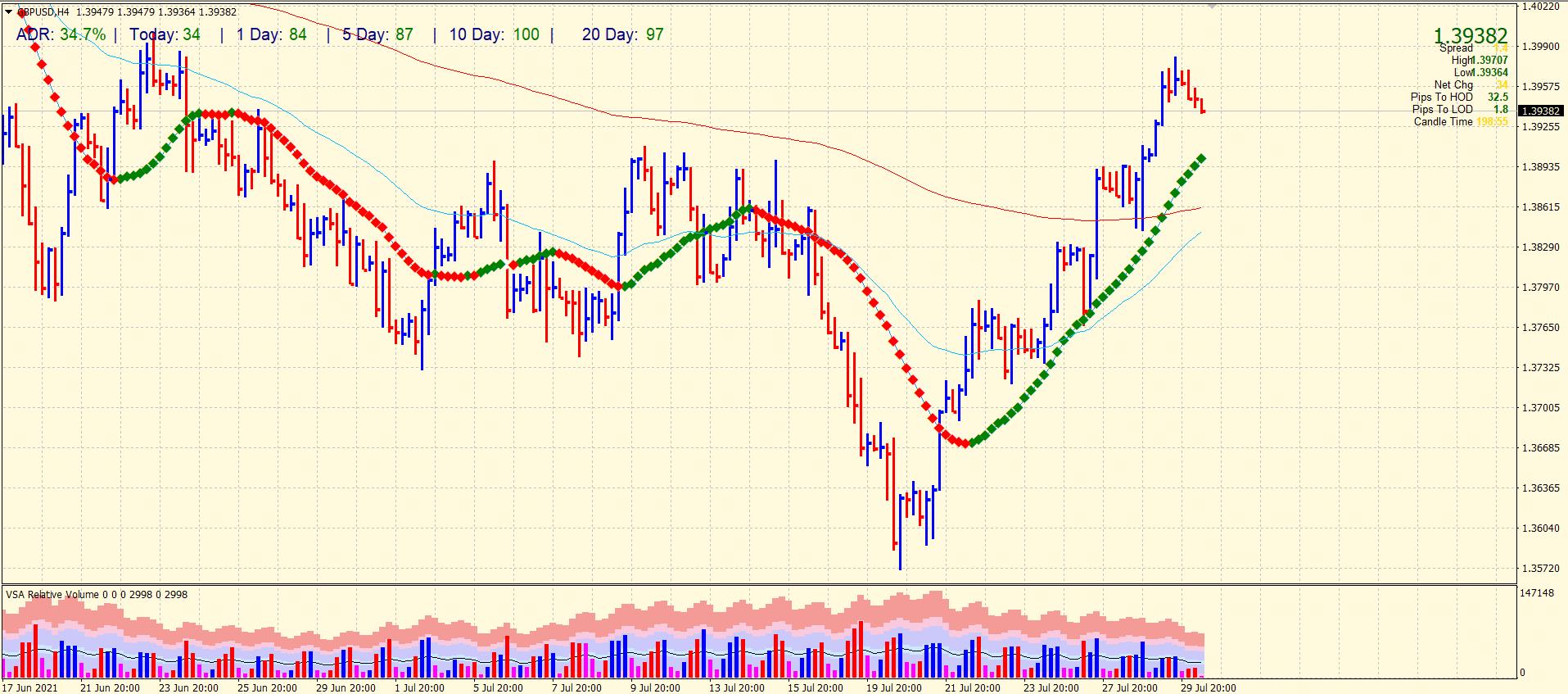 GBP/USD 4-hour price chart