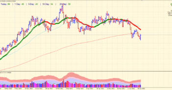 Daily chart of AUD/USD