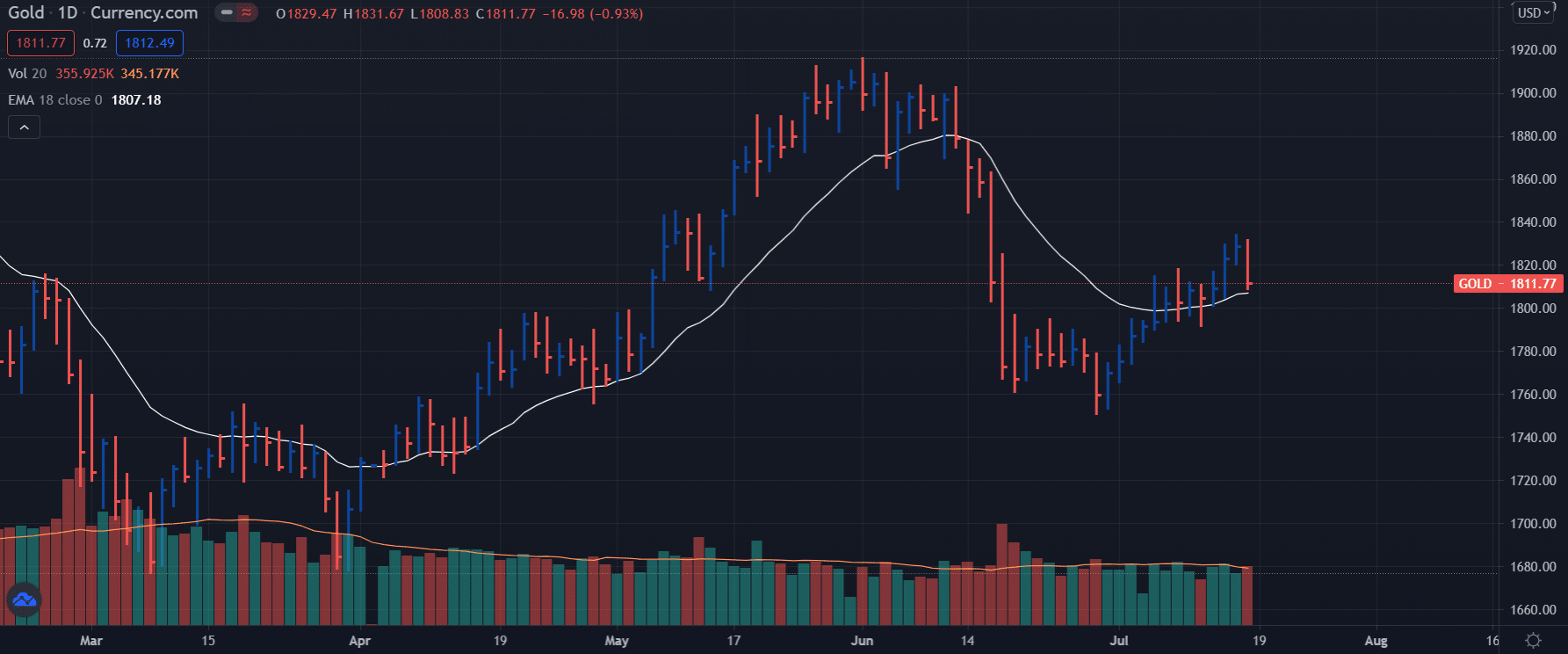 Gold forecast on daily chart