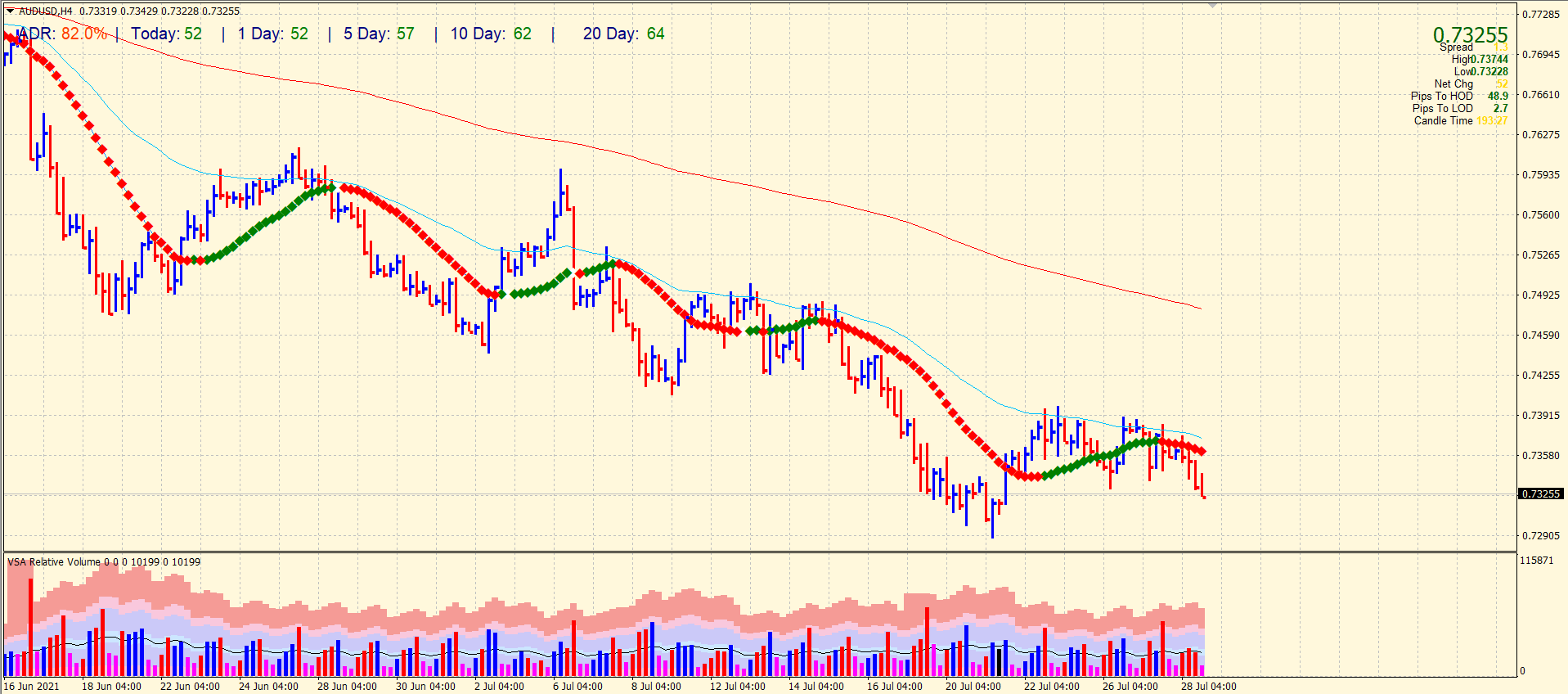 AUD/USD price on 4-hour chart