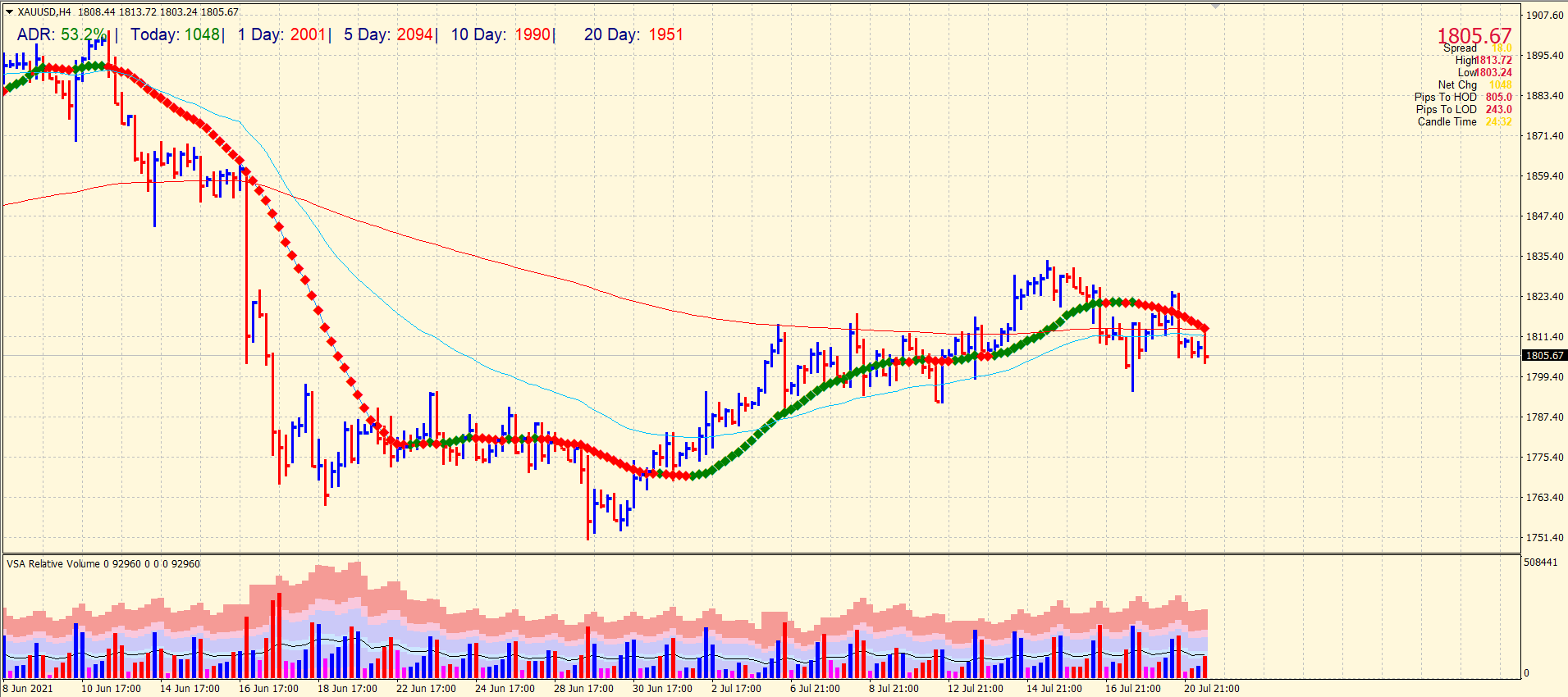 Gold outlook on 4-hour chart