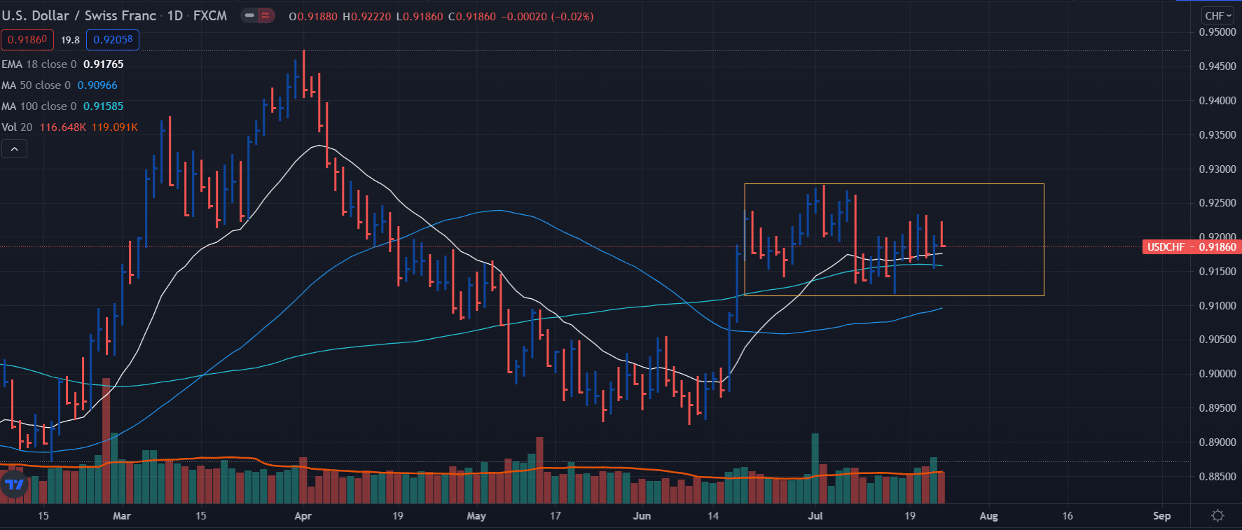 USD/CHF weekly outlook on daily chart