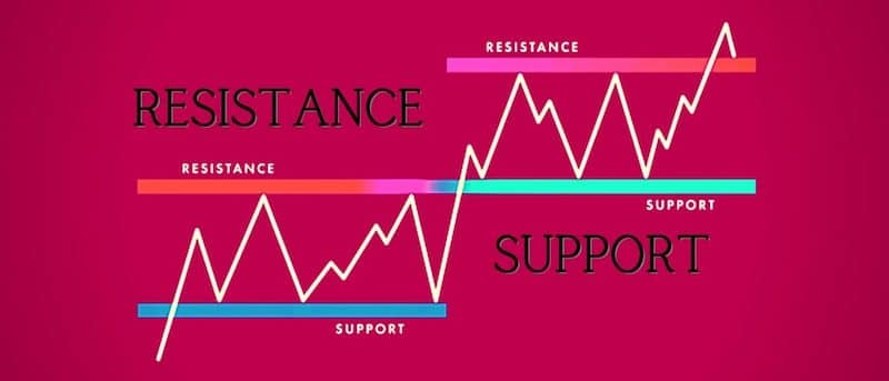Set a Stop Loss and Take Profit Orders Based on Support and Resistance Levels