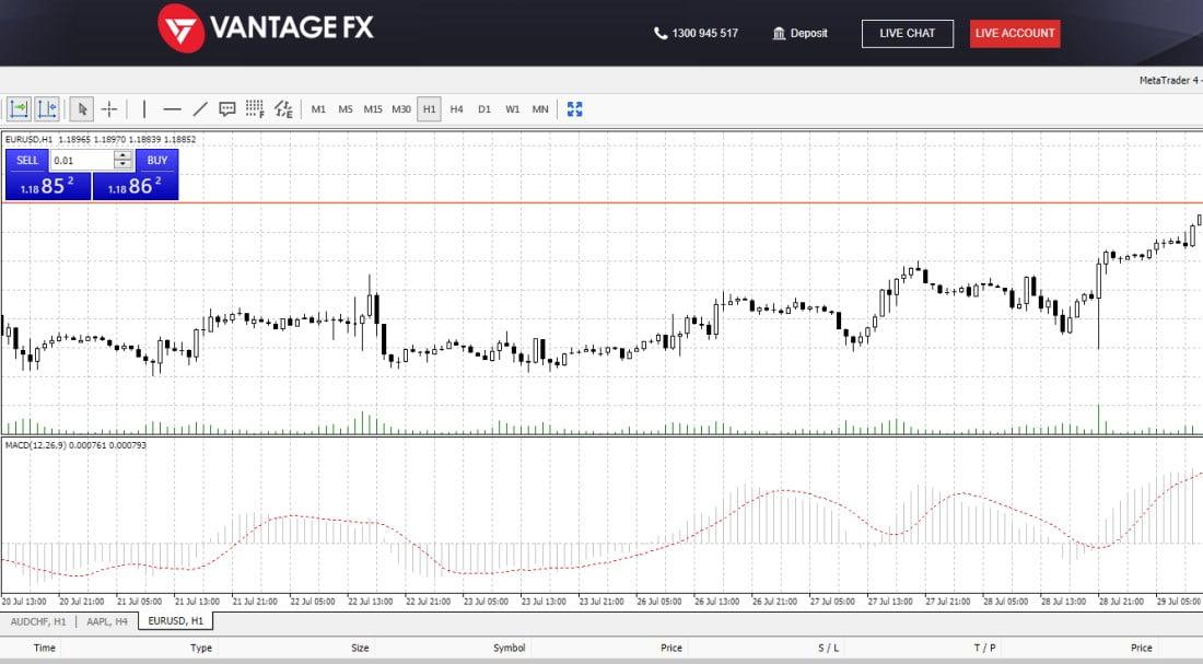 Vantage FX charts
