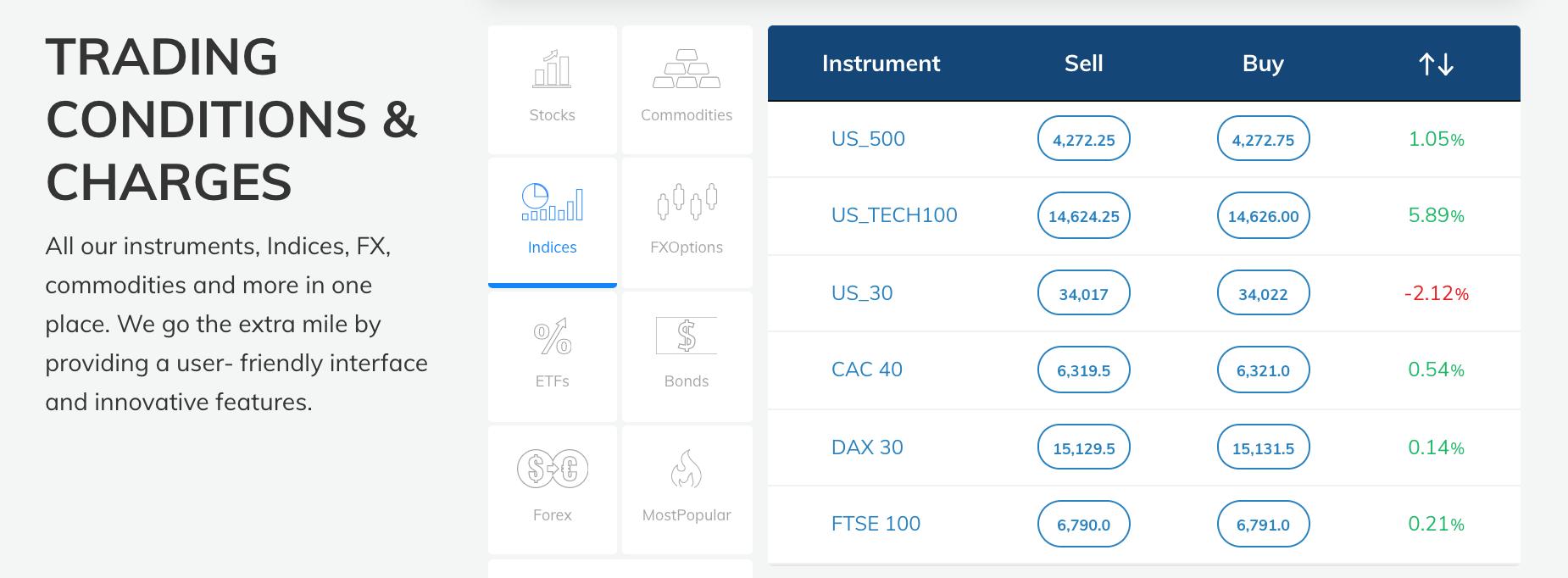 avatrade indices nasdaq trading platform