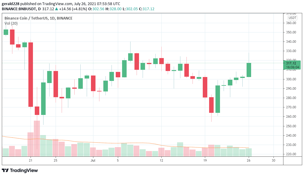 Binance Coin Price Forecast: Time To Buy BNB As It's Set To Moon?