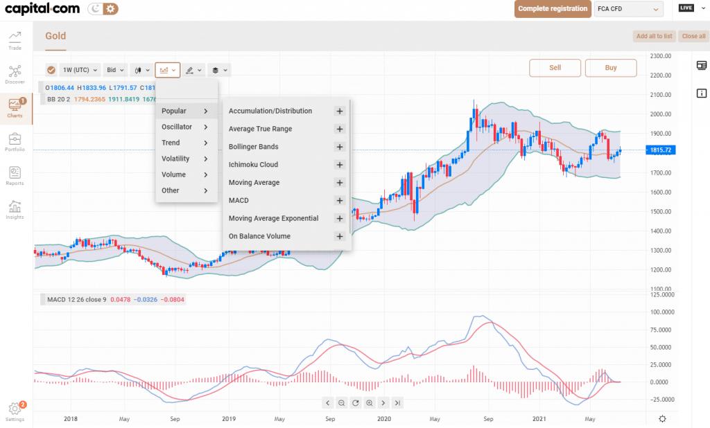 capital.com indicators - best forex charting software