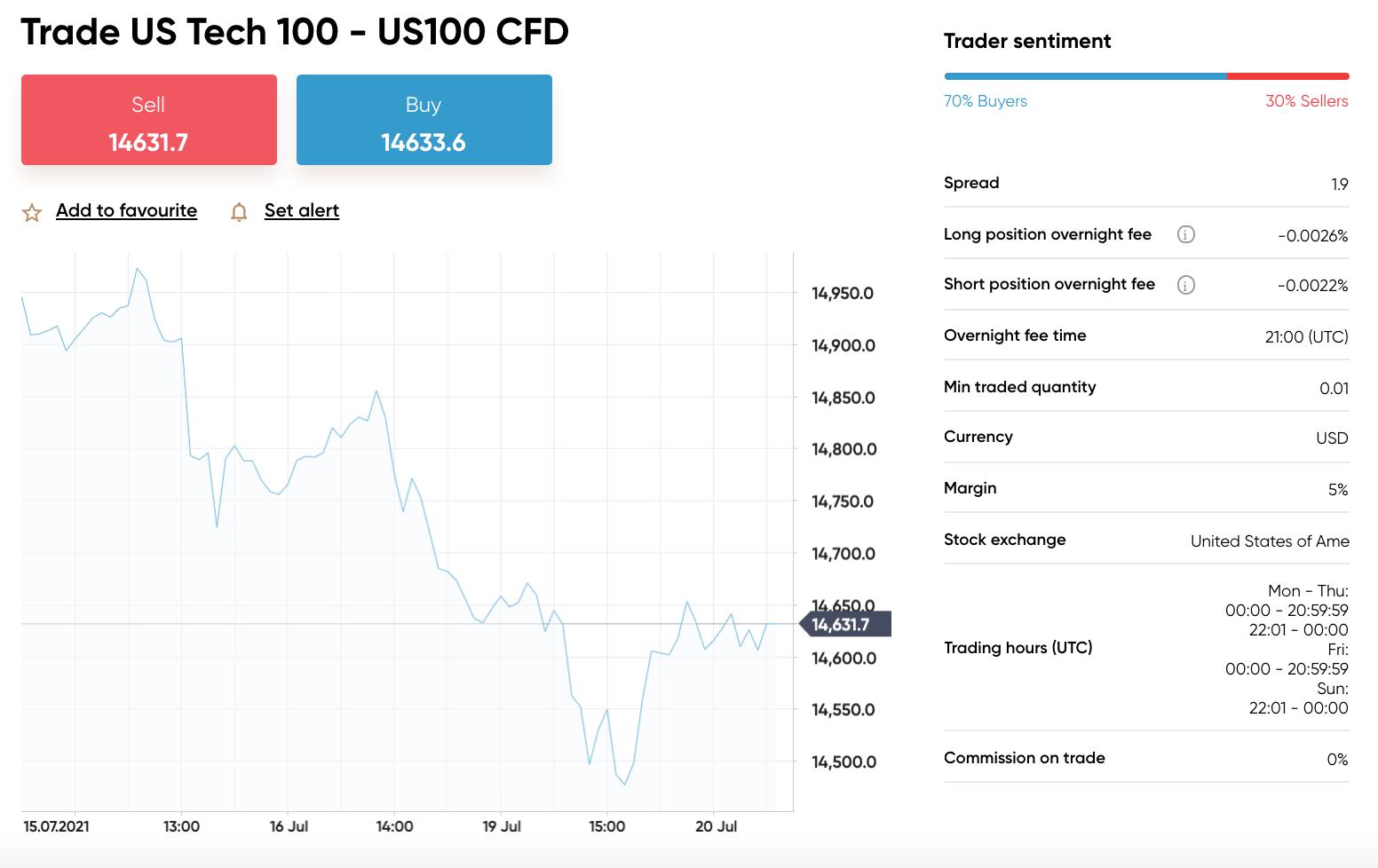 capital.com forex nasdaq