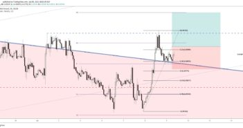 free forex signals eurgbp forecast