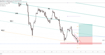 EUR/JPY free signal on 4-hour chart
