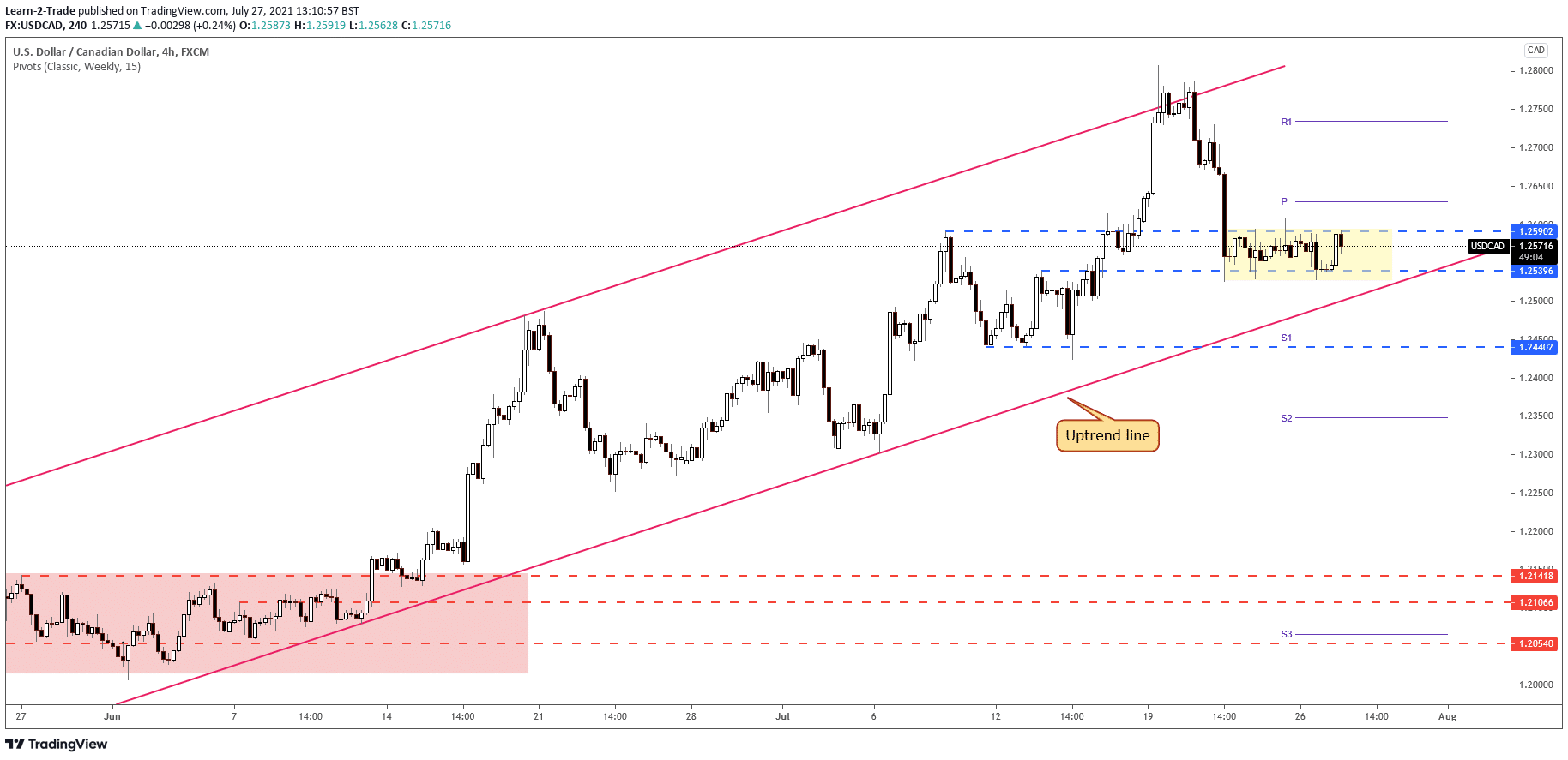 USD/CAD 4price on 4-hour chart