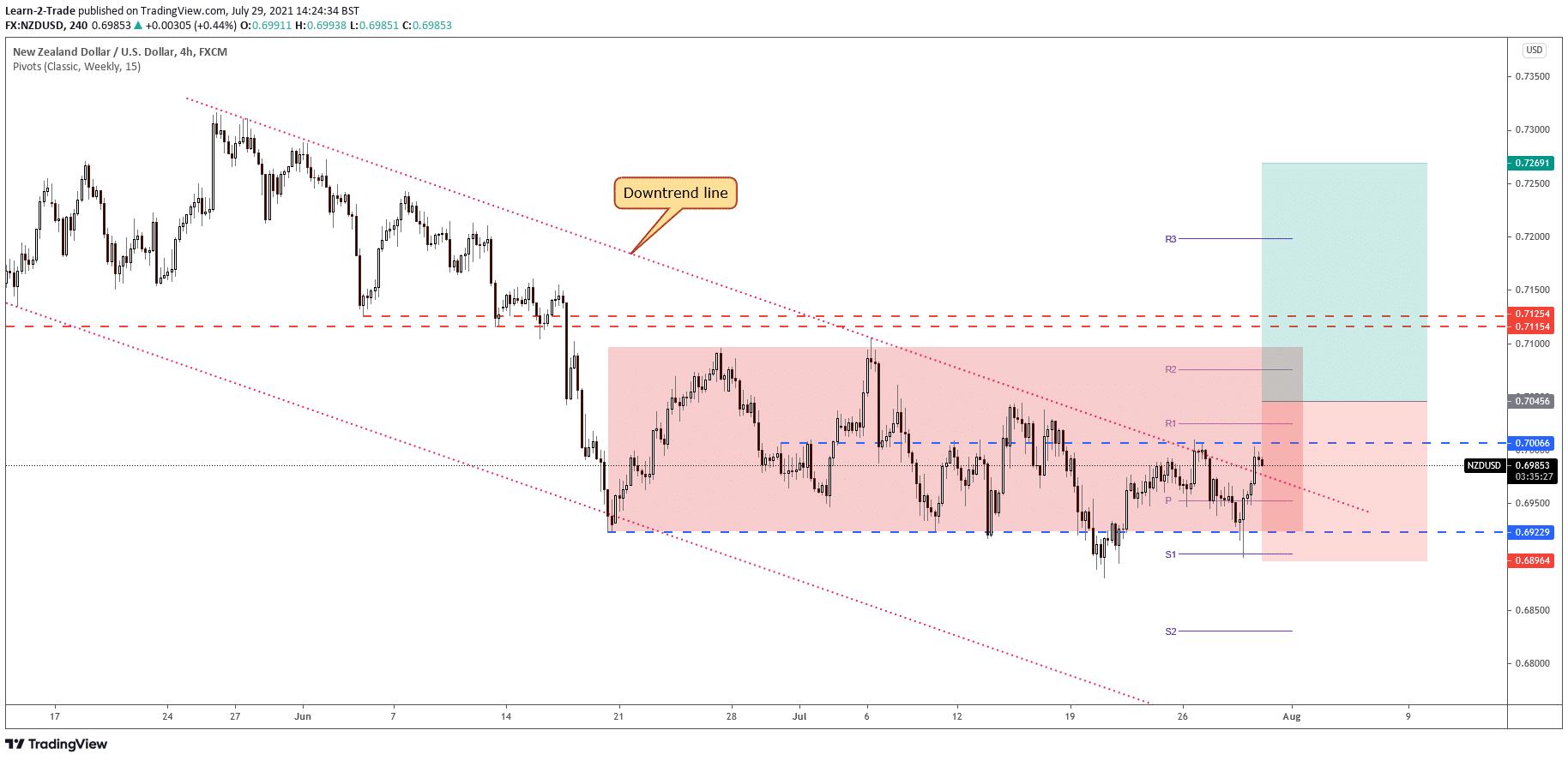 NZD/USD free forex signals
