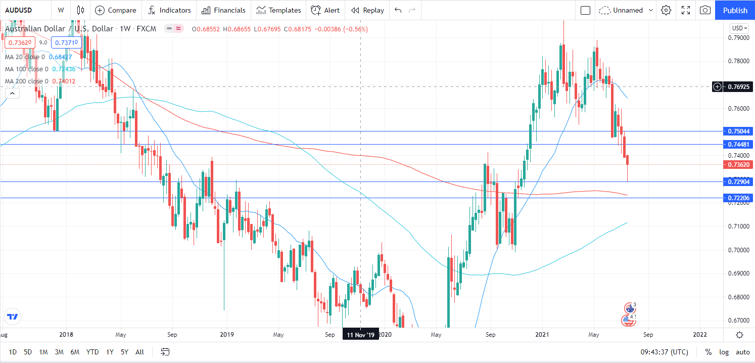 AUD/USD weekly forecast on D1 chart