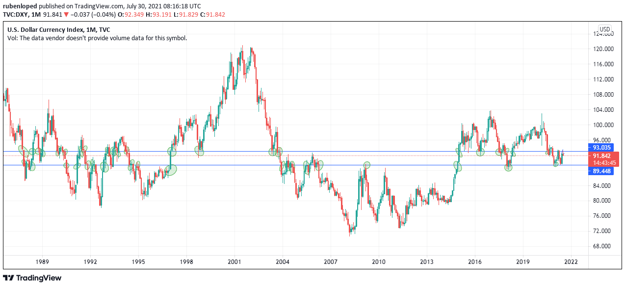 DXY weekly chat analysis