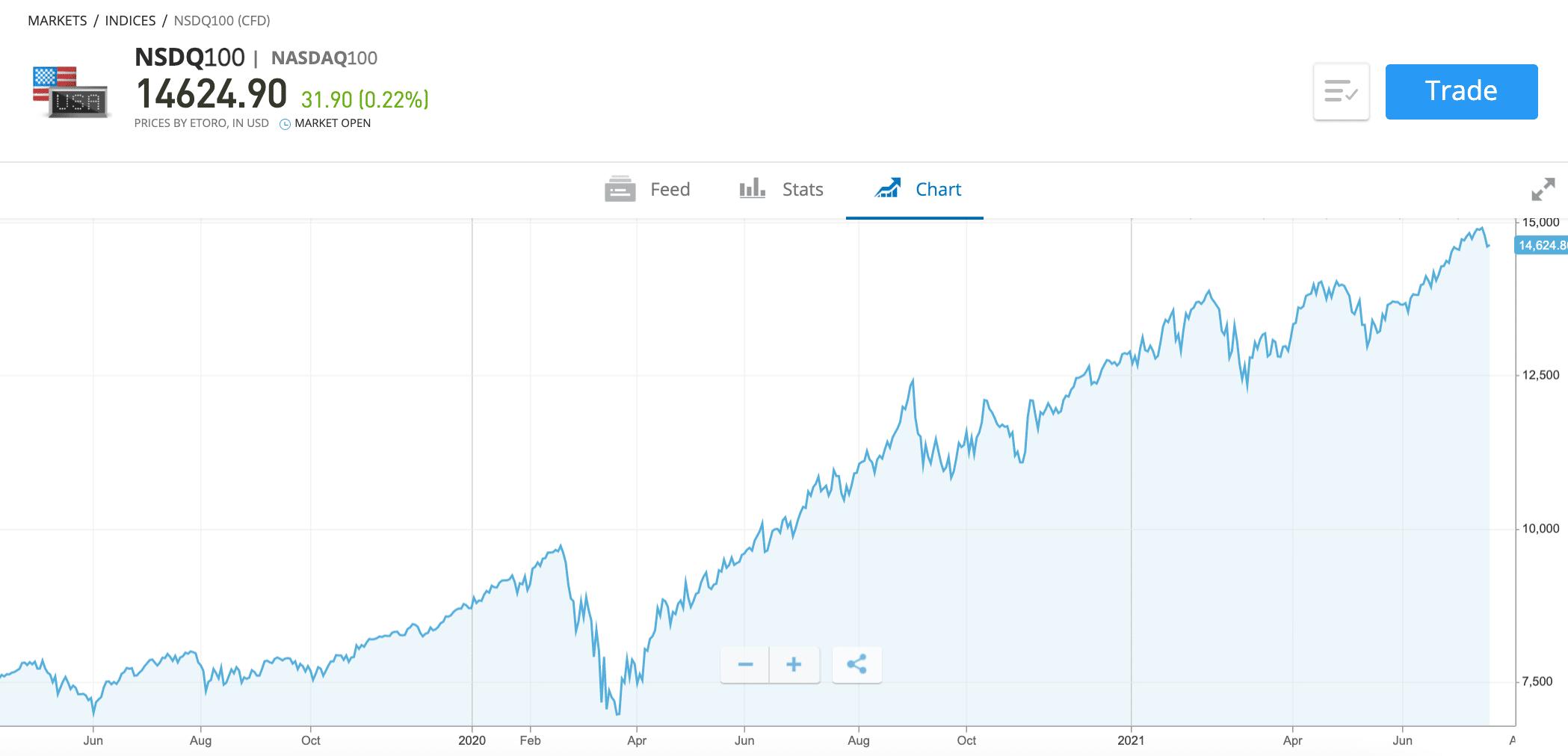 nasdaq price movements
