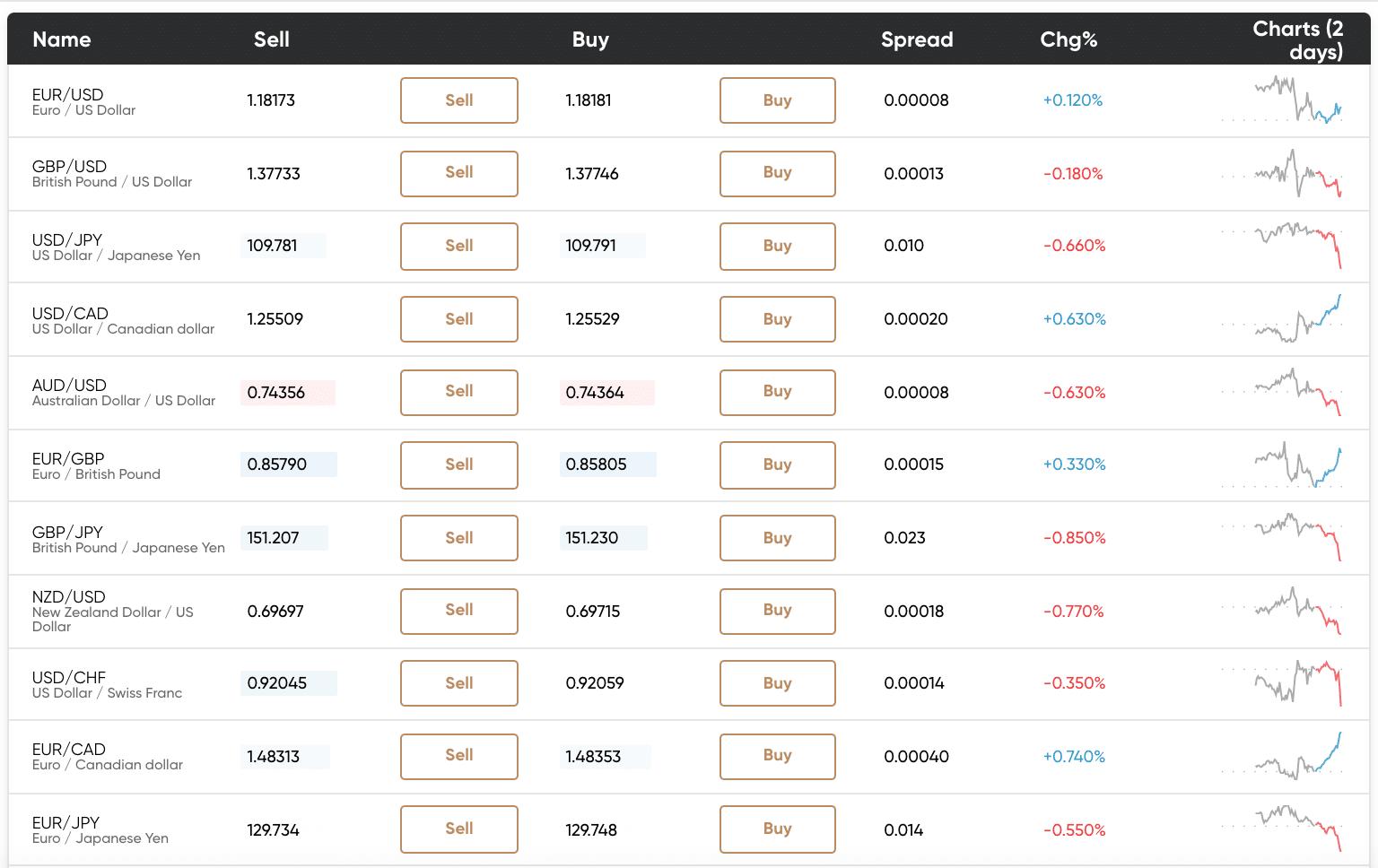 capital.com fx currencies