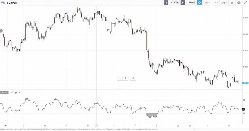 relative strength index - forex trading indicators