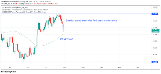 DXY daily chart analysis
