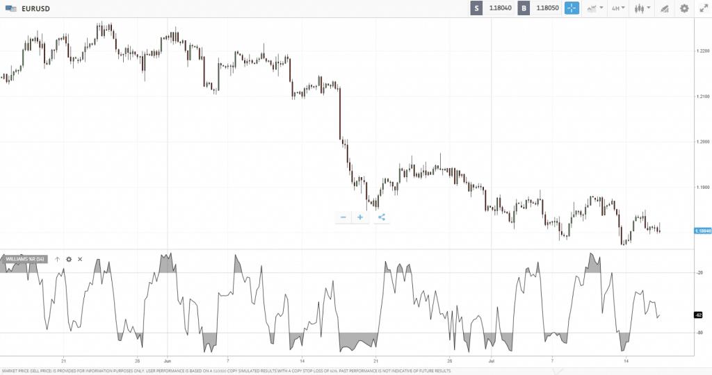 williams %R indicator - indicators forex