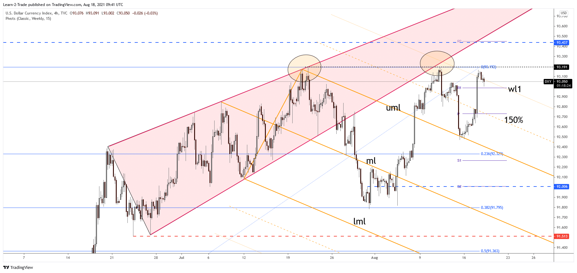 DXY Dollar Index 4-hour price chart