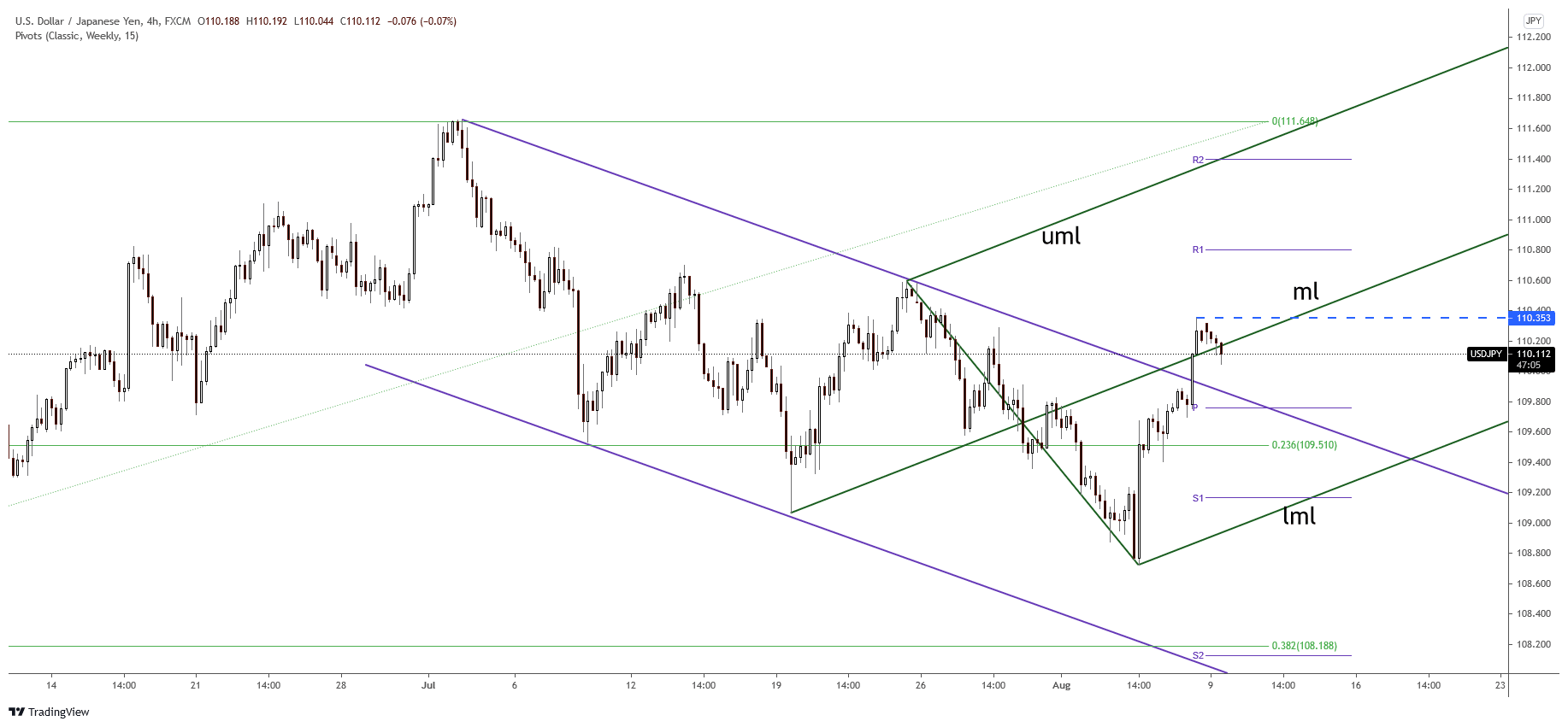USD/JPY 4-hour price chart