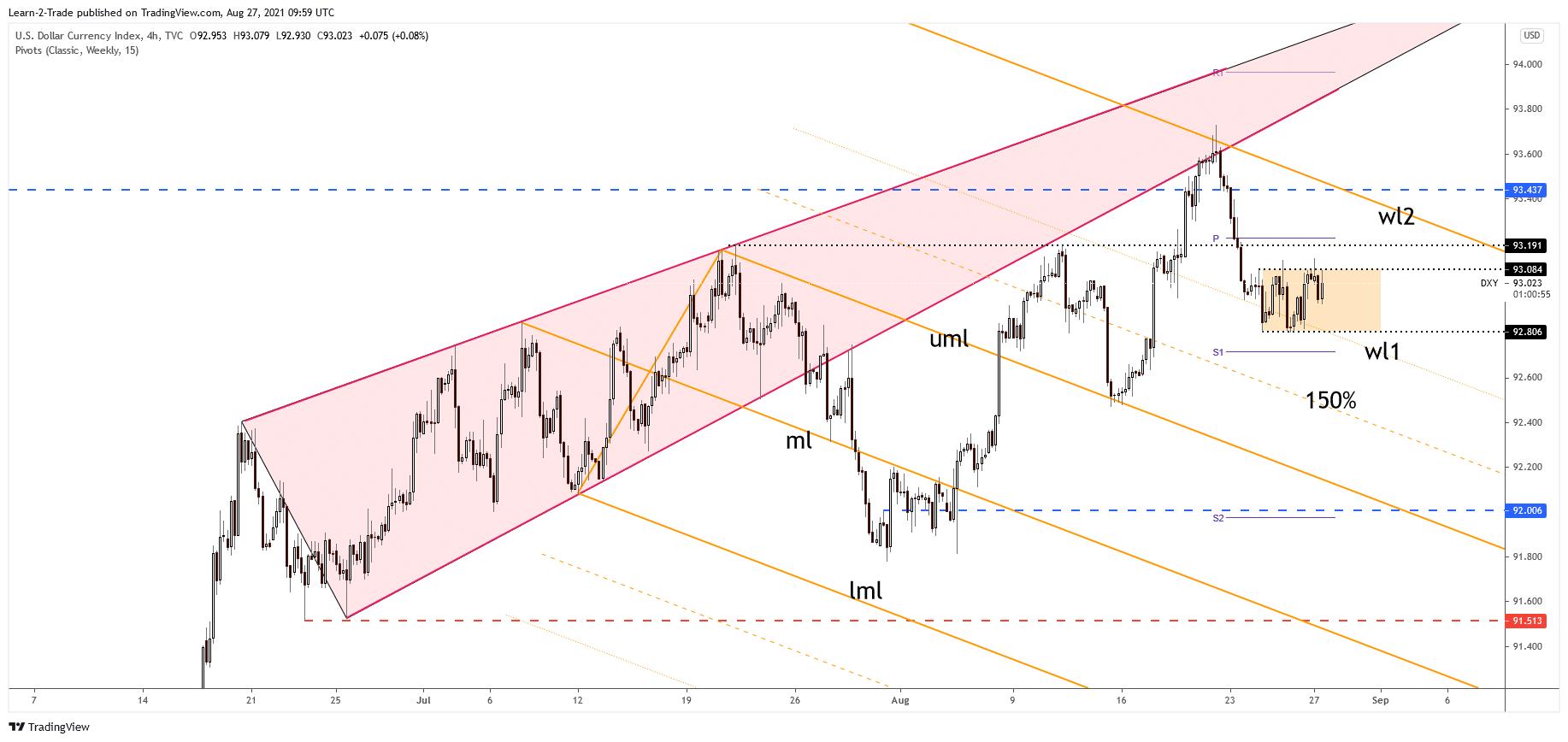DXY Dolar index 4-hour price chart