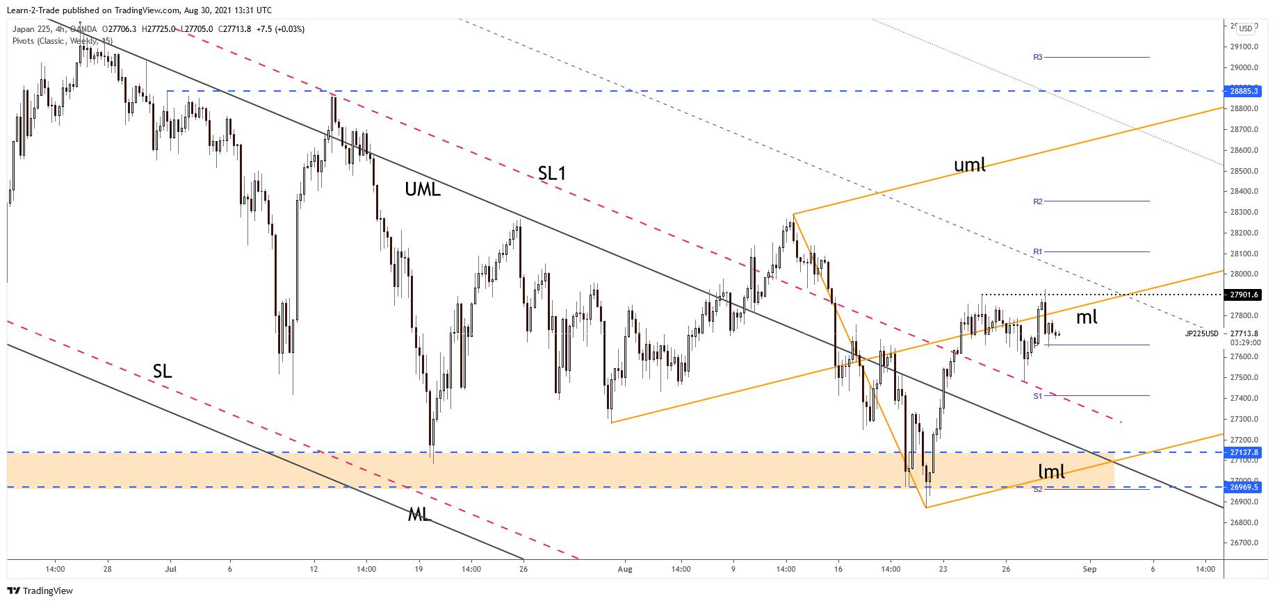 JP225 4-hour price chart