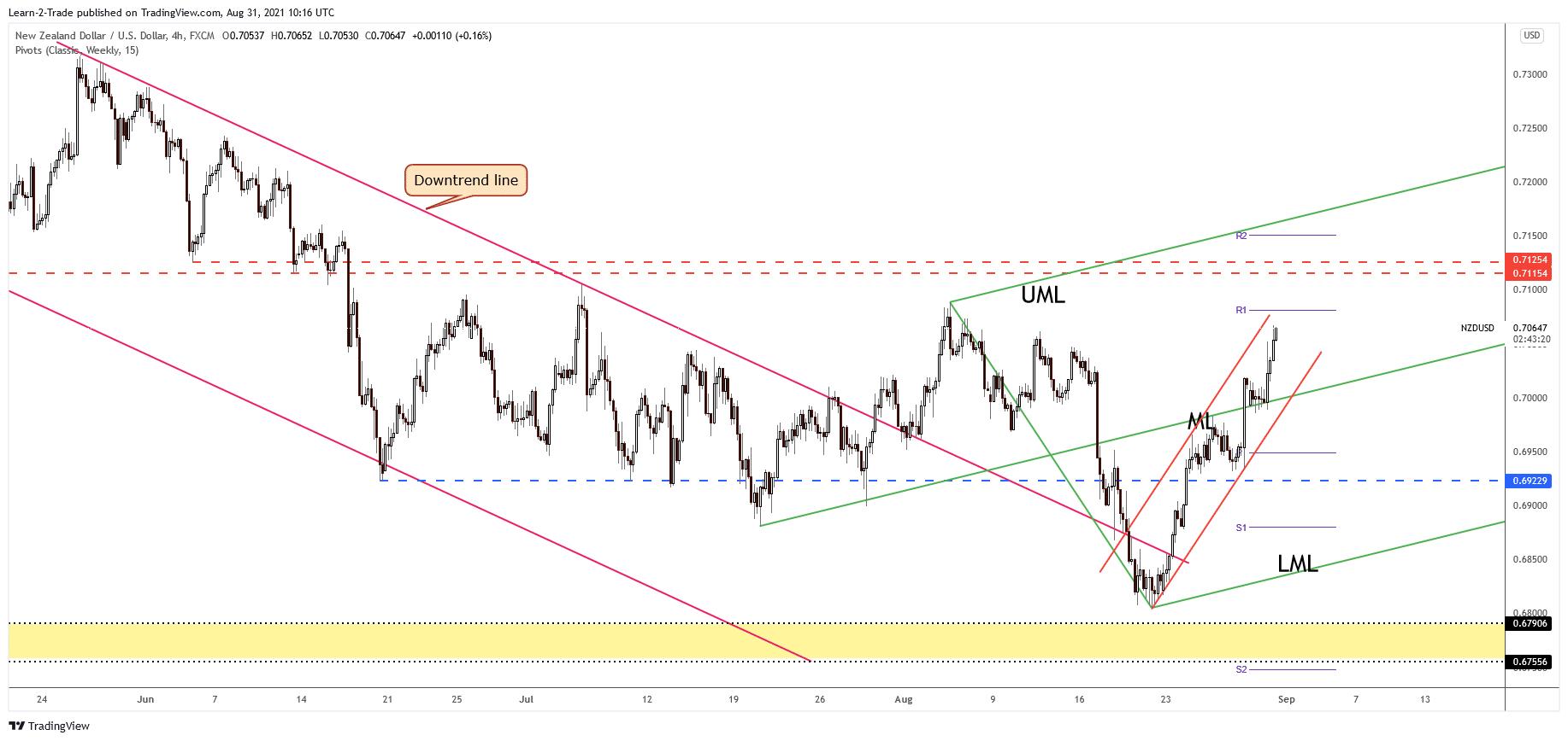 NZD/USD 4-hour price chart