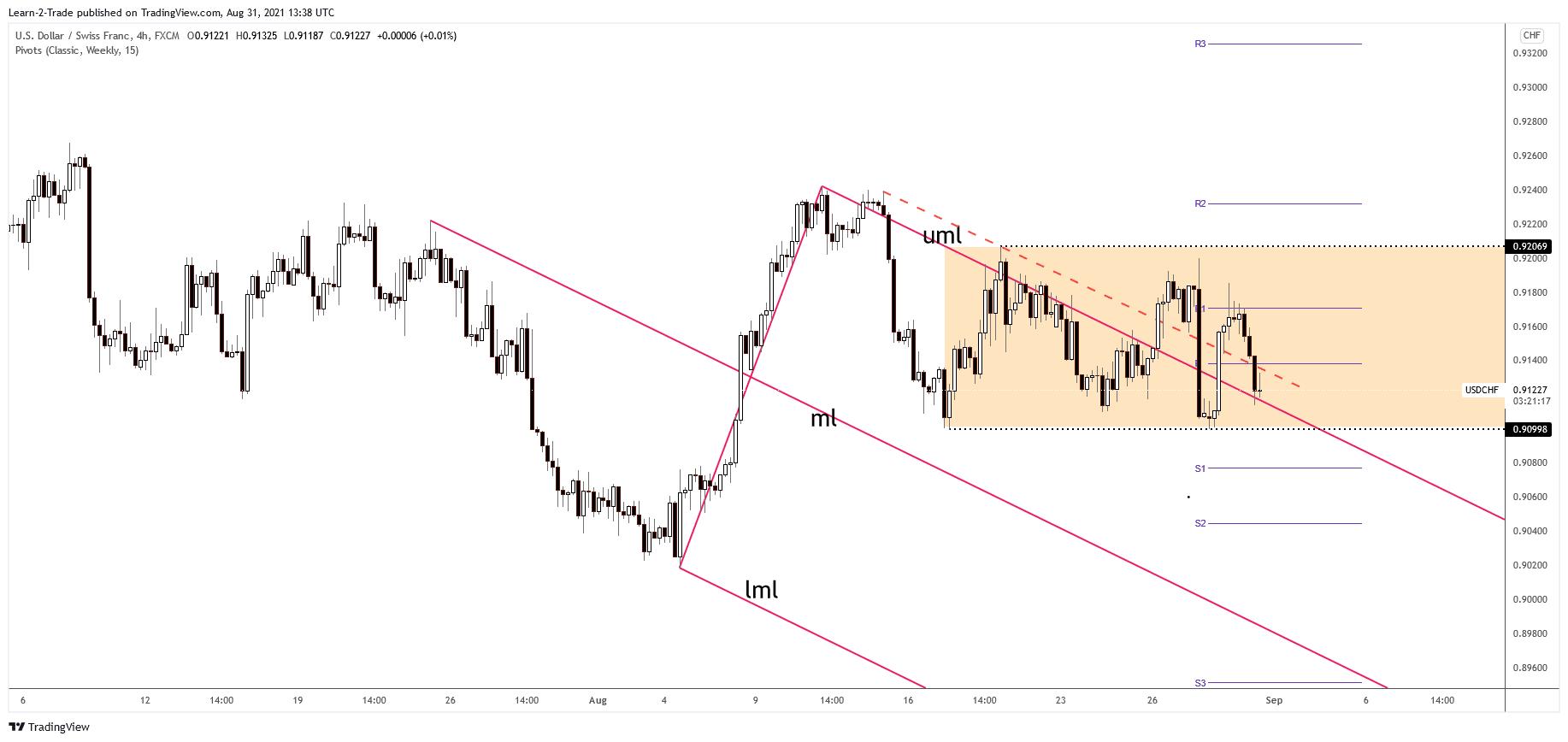 USD/CHF 4-hour price chart