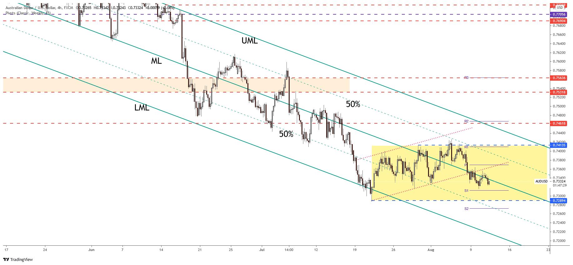 AUD/USD 4-hour price chart