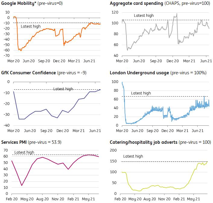 UK economic data dashboard q2 2021 courtesy ING