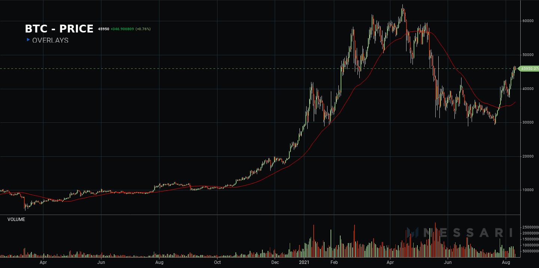 bitcoin price chart 20-week moving average