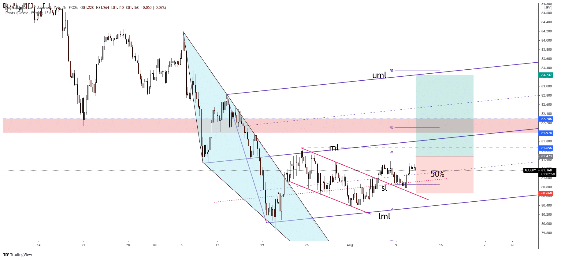 AUD/JPY free forex signals