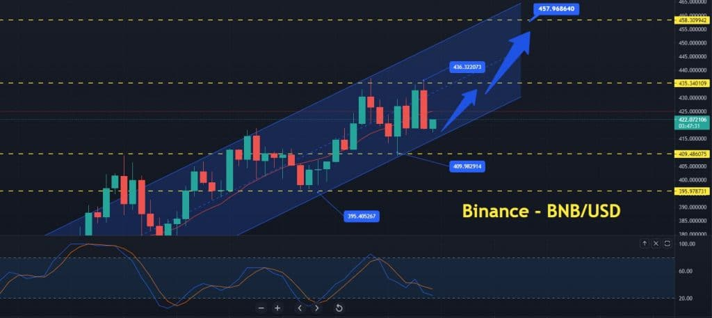 Binance Price Forecast