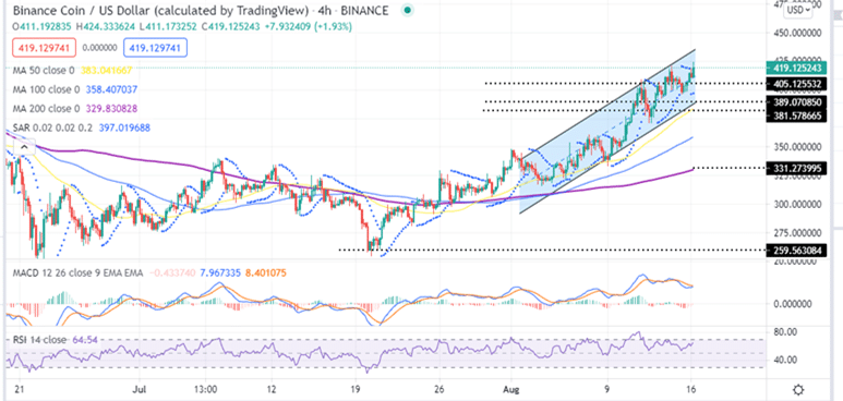 Binance Coin Price Four-Hour Chart