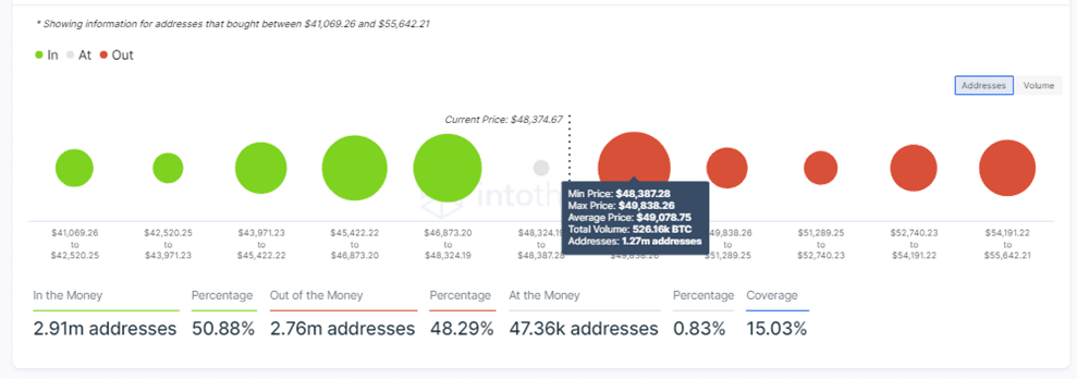 Bitcoin price IOMAP chart