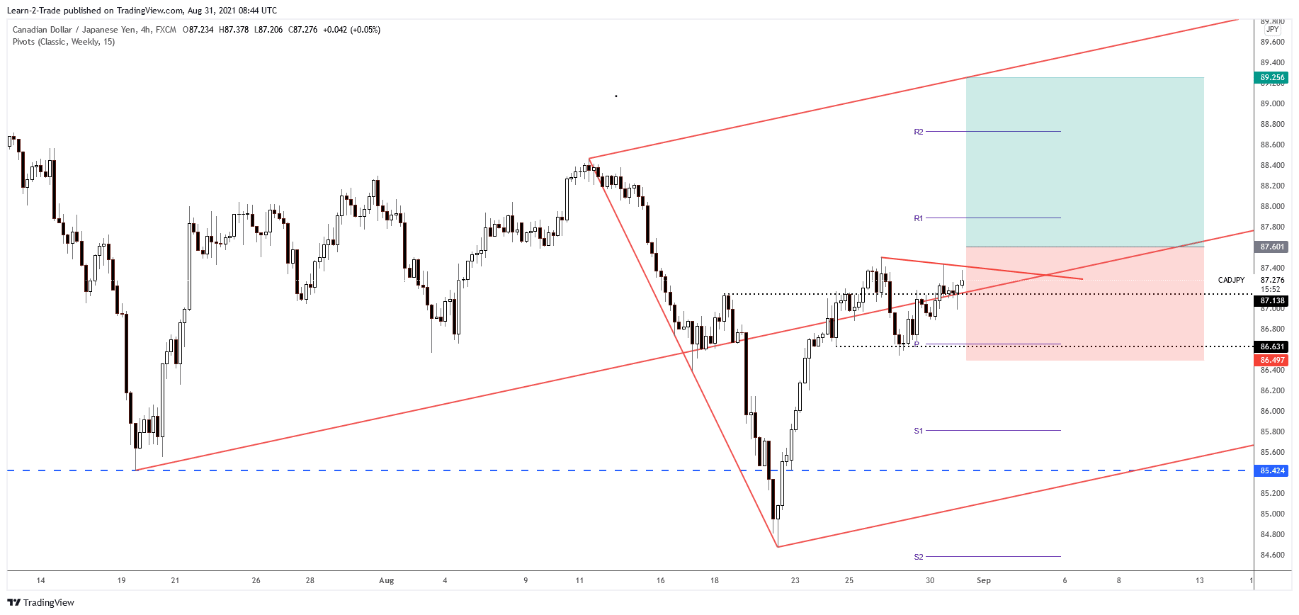 CAD/JPY 4-hour price chart