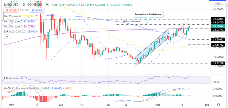 Chainlink Price Daily