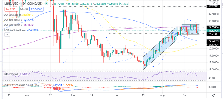 CChainlink Price Daily Chart