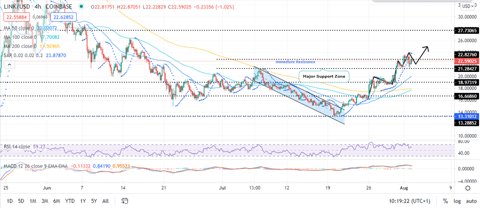 Chainlink Price Four-Hour Chart