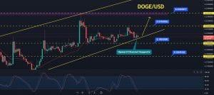 Dogecoin Price Forecast