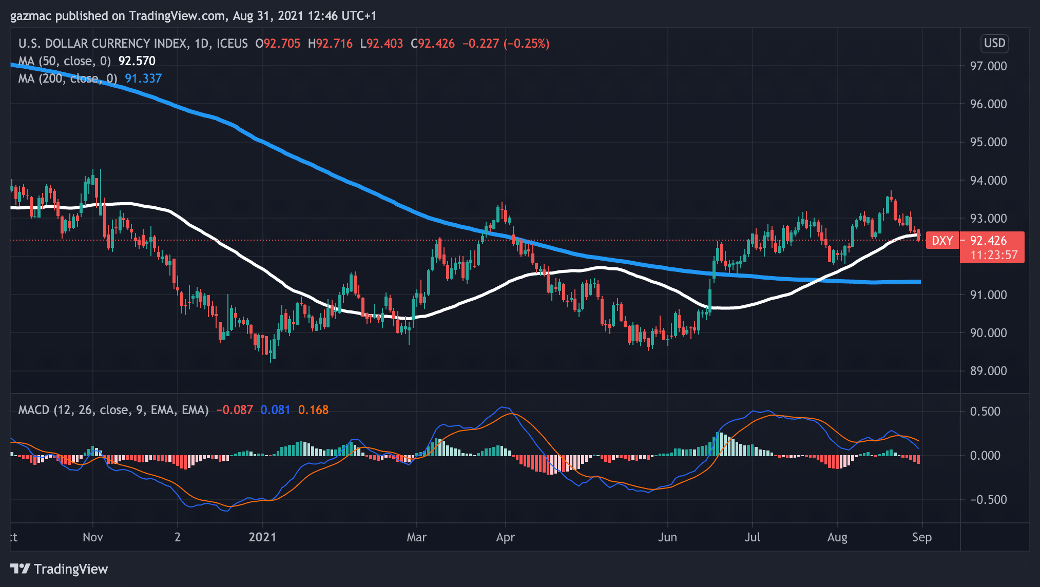 dollar index DXY 31 august 2021